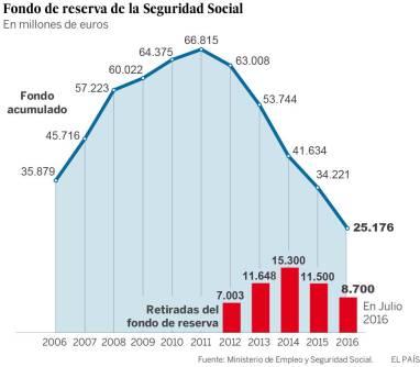 Fuente: El País